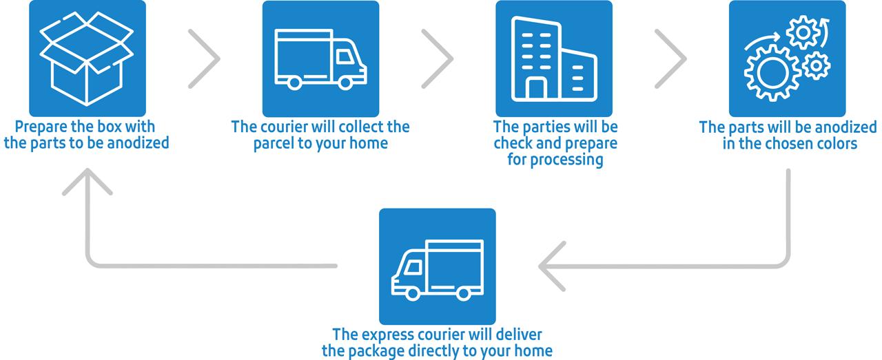 Anodica Express Process Processing